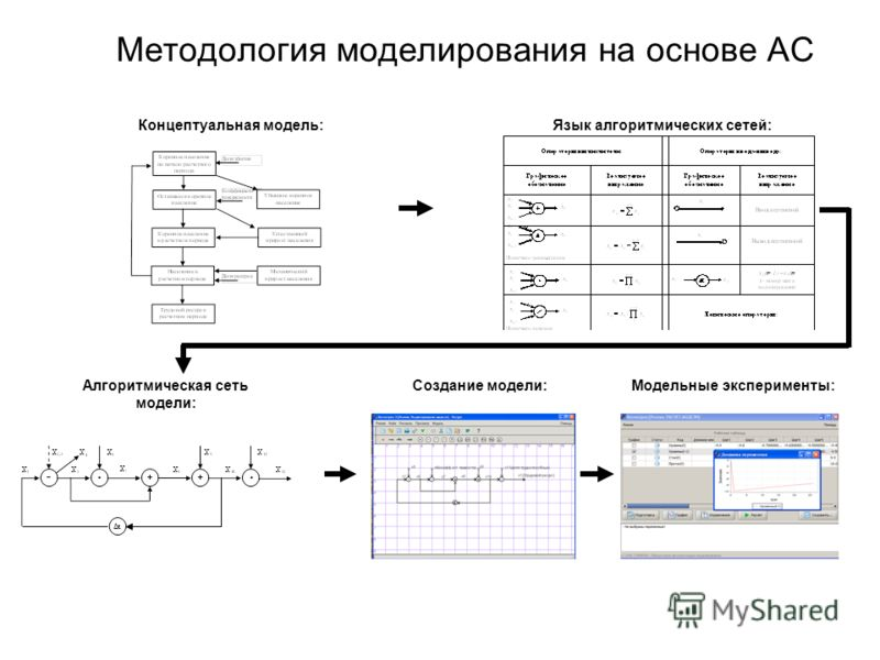 Методология моделирования на основе АС Концептуальная модель:Язык алгоритмических сетей: Модельные эксперименты:Создание модели:Алгоритмическая сеть модели: