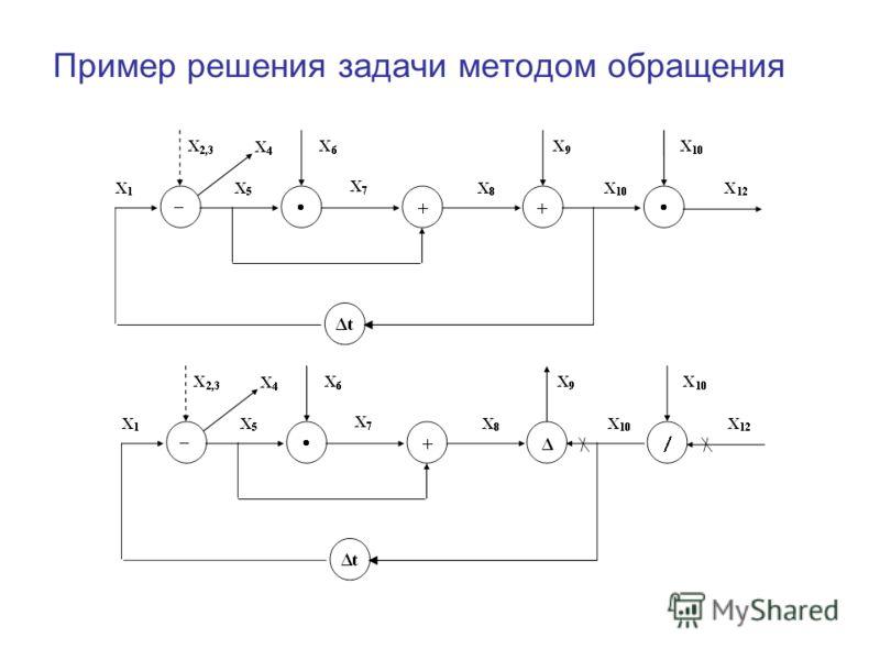 Пример решения задачи методом обращения