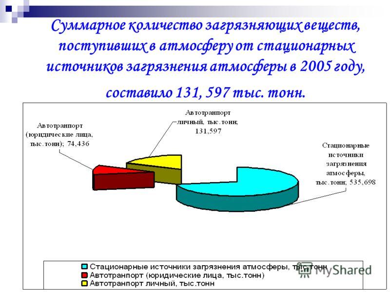Суммарное количество загрязняющих веществ, поступивших в атмосферу от стационарных источников загрязнения атмосферы в 2005 году, составило 131, 597 тыс. тонн.