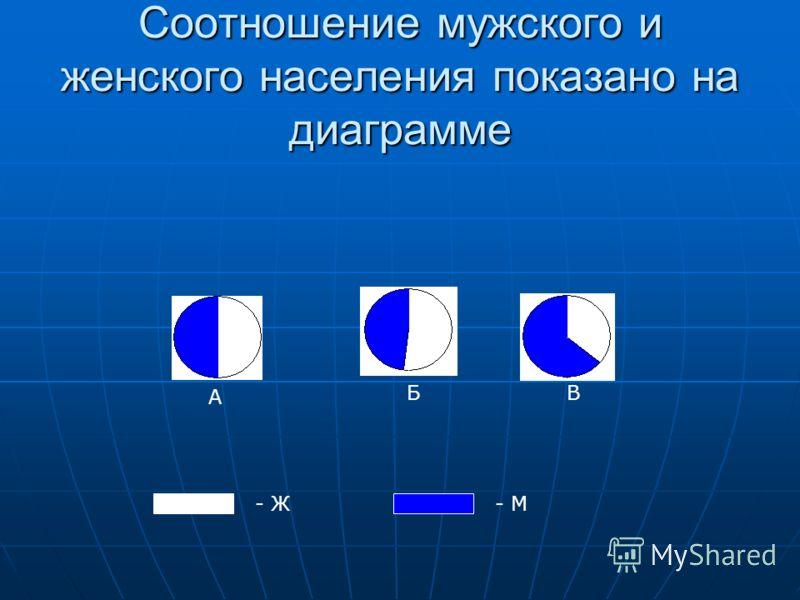 Соотношение мужского и женского населения показано на диаграмме - Ж- М А БВ
