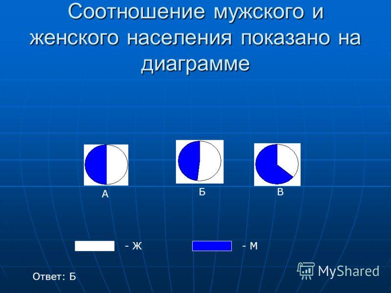Соотношение мужского и женского населения показано на диаграмме - Ж- М А БВ Ответ: Б
