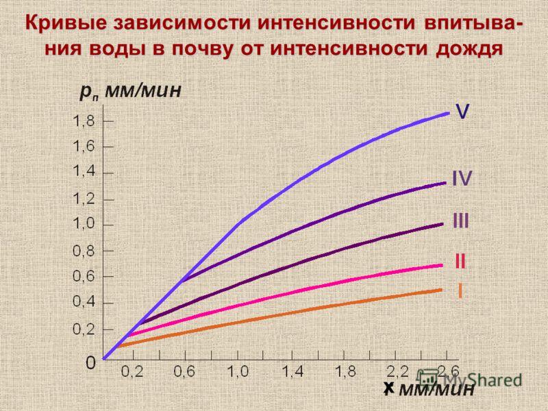 Кривые зависимости интенсивности впитыва- ния воды в почву от интенсивности дождя х