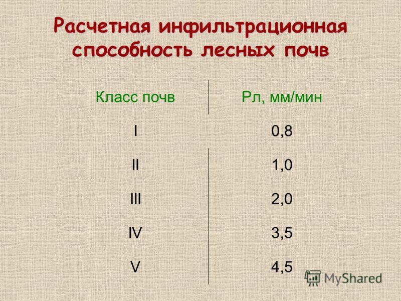 Расчетная инфильтрационная способность лесных почв Класс почвРл, мм/мин I0,8 II1,0 III2,0 IV3,5 V4,5