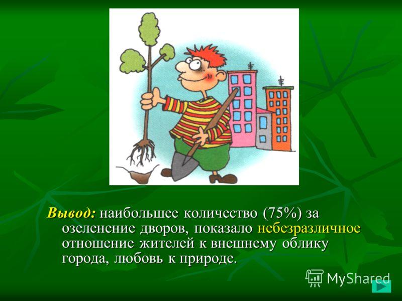 Вывод: наибольшее количество (75%) за озеленение дворов, показало небезразличное отношение жителей к внешнему облику города, любовь к природе.