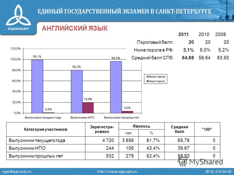 ege@spb.edu.ru http://www.ege.spb.ru (812) 576-34-50 АНГЛИЙСКИЙ ЯЗЫК 201120102009 Пороговый балл:20 Ниже порога в РФ:3,1%5,0%5,2% Средний балл СПб:64,6858,6463,50 Категория участников Зарегистри- ровано Явилось Средний балл