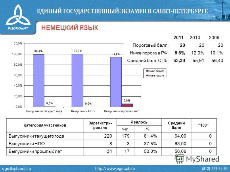 ege@spb.edu.ru http://www.ege.spb.ru (812) 576-34-50 НЕМЕЦКИЙ ЯЗЫК 201120102009 Пороговый балл:20 Ниже порога в РФ:6,6%12,0%10,1% Средний балл СПб:63,3955,9156,40 Категория участников Зарегистри- ровано Явилось Средний балл