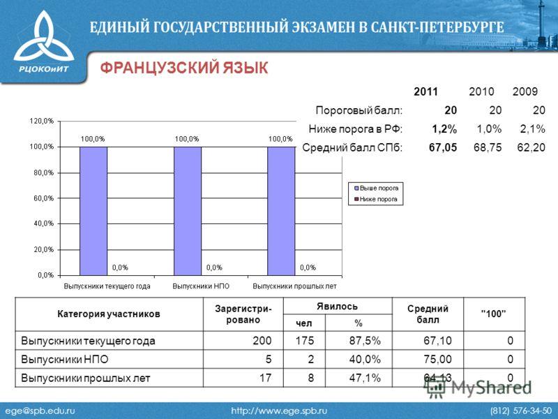 ege@spb.edu.ru http://www.ege.spb.ru (812) 576-34-50 ФРАНЦУЗСКИЙ ЯЗЫК 201120102009 Пороговый балл:20 Ниже порога в РФ:1,2%1,0%2,1% Средний балл СПб:67,0568,7562,20 Категория участников Зарегистри- ровано Явилось Средний балл