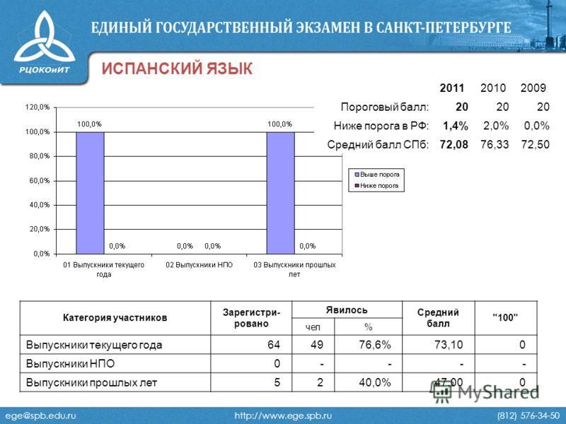 ege@spb.edu.ru http://www.ege.spb.ru (812) 576-34-50 ИСПАНСКИЙ ЯЗЫК 201120102009 Пороговый балл:20 Ниже порога в РФ:1,4%2,0%0,0% Средний балл СПб:72,0876,3372,50 Категория участников Зарегистри- ровано Явилось Средний балл