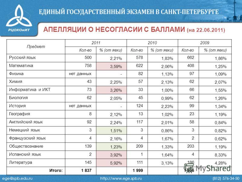ege@spb.edu.ru http://www.ege.spb.ru (812) 576-34-50 АПЕЛЛЯЦИИ О НЕСОГЛАСИИ С БАЛЛАМИ (на 22.06.2011) Предмет 201120102009 Кол-во% (от явки)Кол-во% (от явки)Кол-во% (от явки) Русский язык500 2,21% 578 1,83% 662 1,86% Математика758 3,59% 622 2,06% 408
