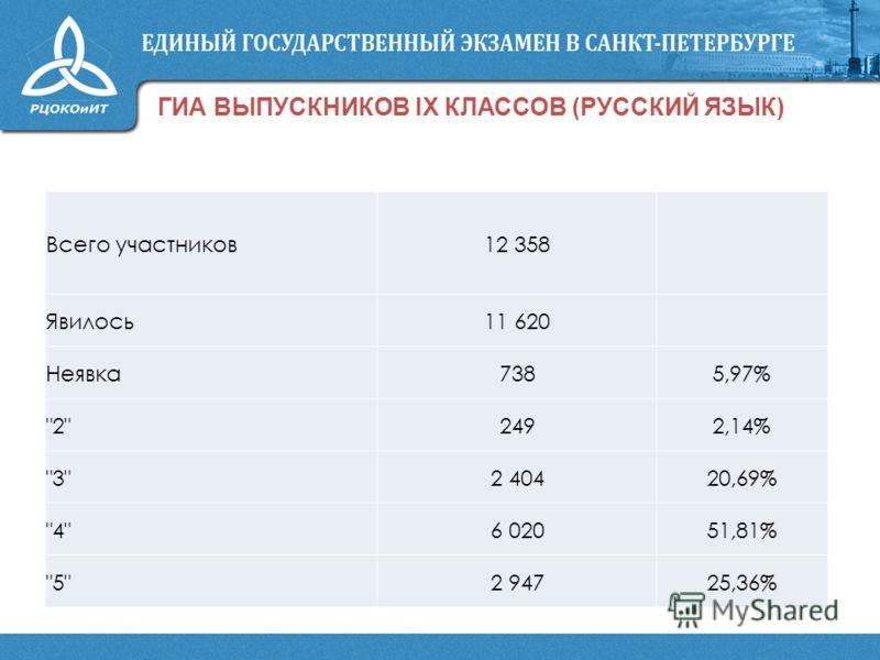 ГИА ВЫПУСКНИКОВ IX КЛАССОВ (РУССКИЙ ЯЗЫК) Всего участников12 358 Явилось11 620 Неявка7385,97% 22492,14% 32 40420,69% 46 02051,81% 52 94725,36%
