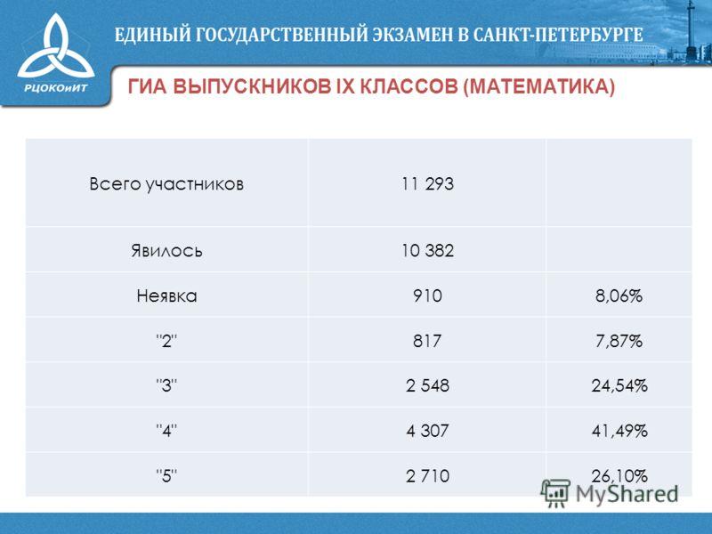 ГИА ВЫПУСКНИКОВ IX КЛАССОВ (МАТЕМАТИКА) Всего участников11 293 Явилось10 382 Неявка9108,06% 28177,87% 32 54824,54% 44 30741,49% 52 71026,10%
