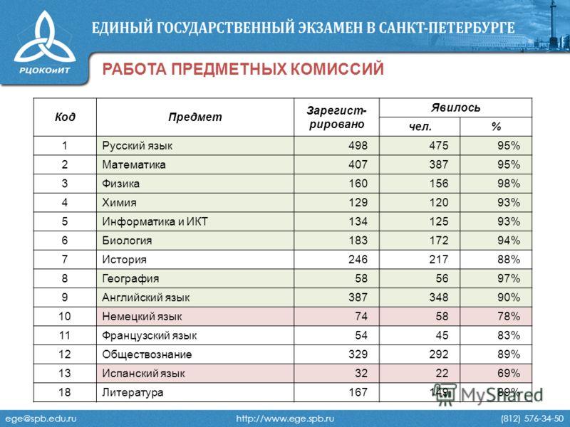 ege@spb.edu.ru http://www.ege.spb.ru (812) 576-34-50 РАБОТА ПРЕДМЕТНЫХ КОМИССИЙ КодПредмет Зарегист- рировано Явилось чел.% 1Русский язык 498 47595% 2Математика 407 38795% 3Физика 160 15698% 4Химия 129 12093% 5Информатика и ИКТ 134 12593% 6Биология 1