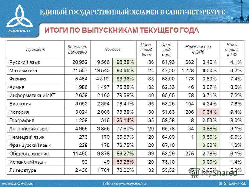 ege@spb.edu.ru http://www.ege.spb.ru (812) 576-34-50 ИТОГИ ПО ВЫПУСКНИКАМ ТЕКУЩЕГО ГОДА Предмет Зарегист рировано Явилось Поро- говый балл Сред- ний балл Ниже порога в СПб Ниже порога в РФ Русский язык20 95219 56693,38%3661,936623,40% 4,1% Математика