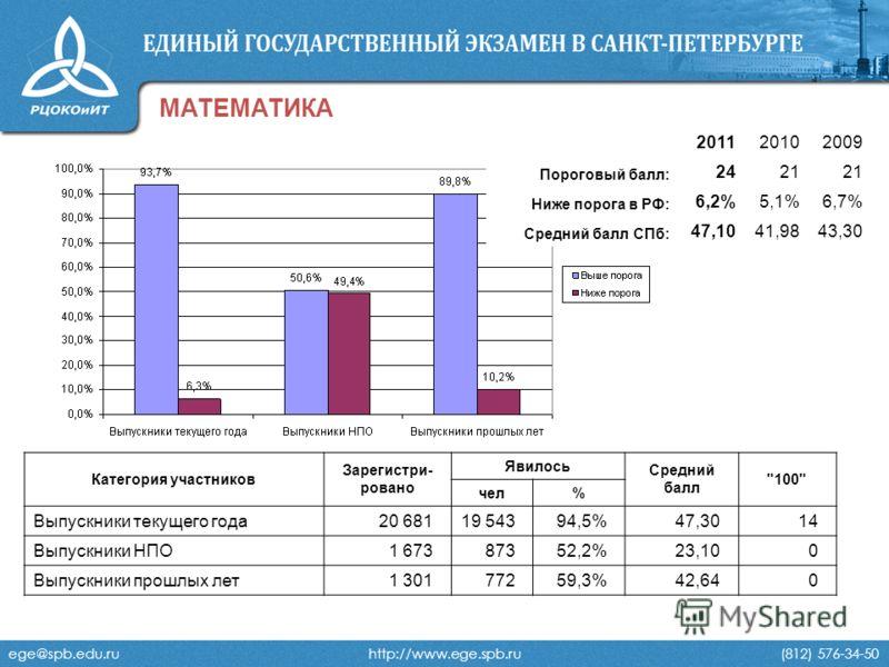 ege@spb.edu.ru http://www.ege.spb.ru (812) 576-34-50 МАТЕМАТИКА 201120102009 Пороговый балл: 2421 Ниже порога в РФ: 6,2%5,1%6,7% Средний балл СПб: 47,1041,9843,30 Категория участников Зарегистри- ровано Явилось Средний балл