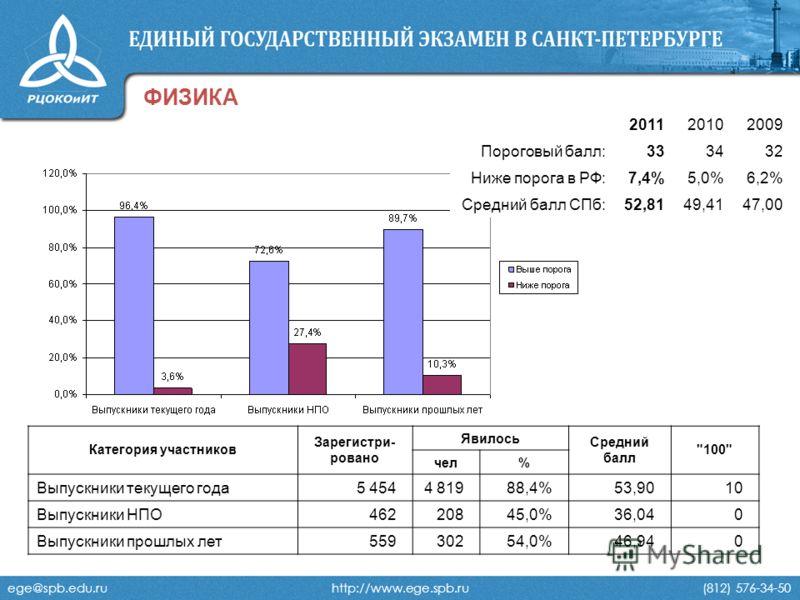 ege@spb.edu.ru http://www.ege.spb.ru (812) 576-34-50 ФИЗИКА 201120102009 Пороговый балл:333432 Ниже порога в РФ:7,4%5,0%6,2% Средний балл СПб:52,8149,4147,00 Категория участников Зарегистри- ровано Явилось Средний балл
