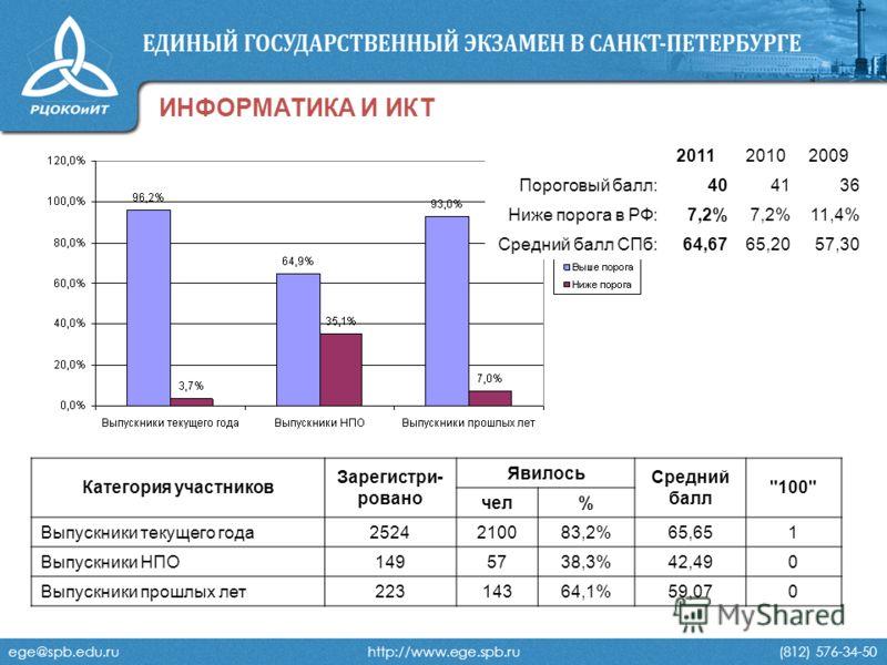 ege@spb.edu.ru http://www.ege.spb.ru (812) 576-34-50 ИНФОРМАТИКА И ИКТ 201120102009 Пороговый балл:404136 Ниже порога в РФ:7,2% 11,4% Средний балл СПб:64,6765,2057,30 Категория участников Зарегистри- ровано Явилось Средний балл