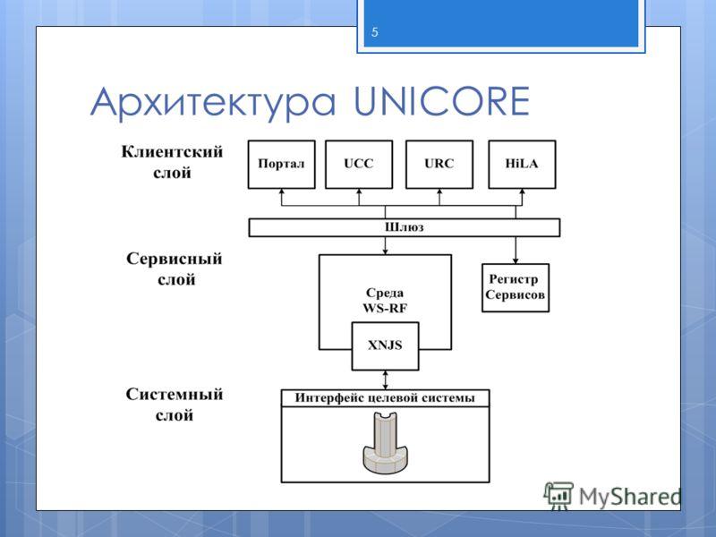 Архитектура UNICORE 5