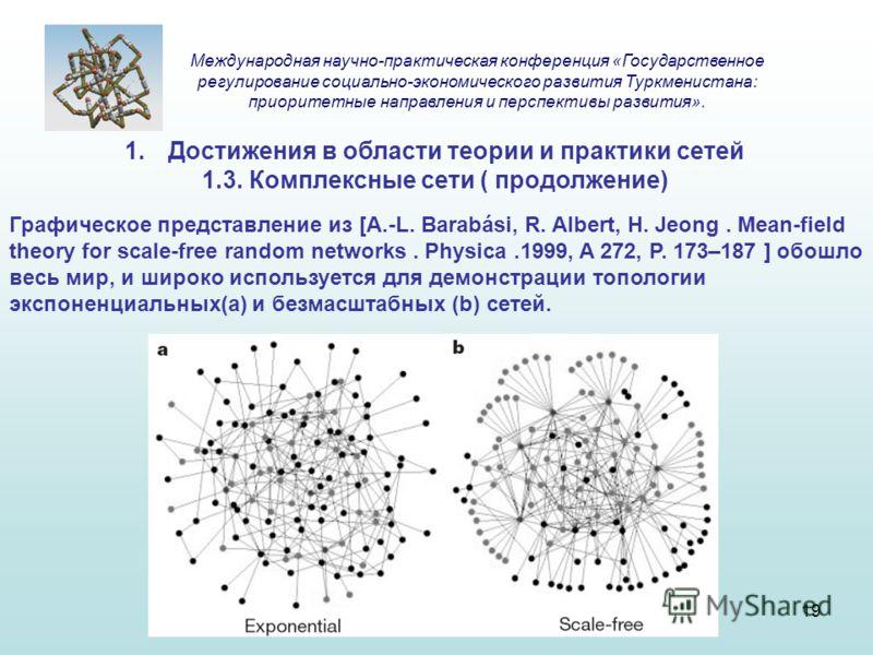 1.Достижения в области теории и практики сетей 1.3. Комплексные сети ( продолжение) Графическое представление из [A.-L. Barabási, R. Albert, H. Jeong. Mean-field theory for scale-free random networks. Physica.1999, A 272, P. 173–187 ] обошло весь мир