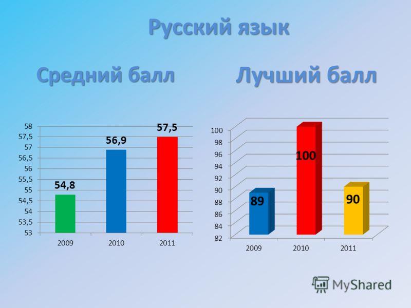 Средний балл Русский язык Лучший балл