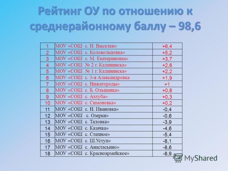 Рейтинг ОУ по отношению к среднерайонному баллу – 98,6 1 МОУ «СОШ с. Н. Выселки» +6,4 2 МОУ «СОШ с. Колокольцовка» +5,2 3 МОУ «СОШ с. М. Екатериновка» +3,7 4 МОУ «СОШ 2 г. Калининска» +2,6 5 МОУ «СОШ 1 г. Калининска» +2,2 6 МОУ «СОШ с. 3-я Александро
