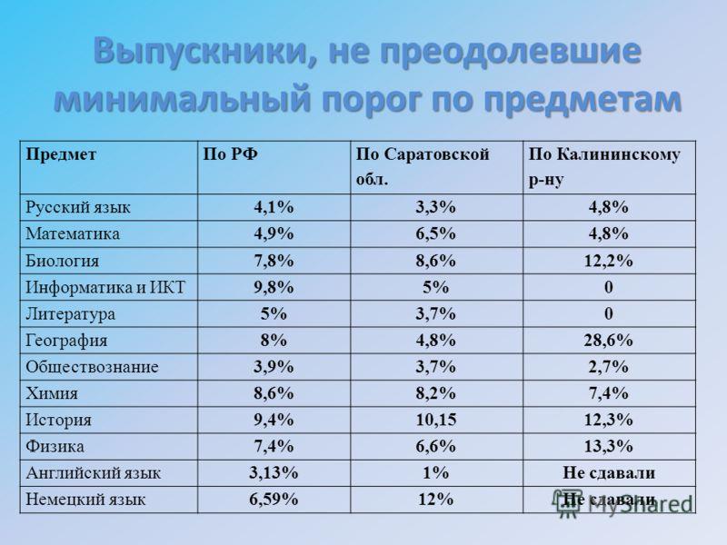 Выпускники, не преодолевшие минимальный порог по предметам ПредметПо РФ По Саратовской обл. По Калининскому р-ну Русский язык4,1%3,3%4,8% Математика4,9%6,5%4,8% Биология7,8%8,6%12,2% Информатика и ИКТ9,8%5%0 Литература5%3,7%0 География8%4,8%28,6% Общ