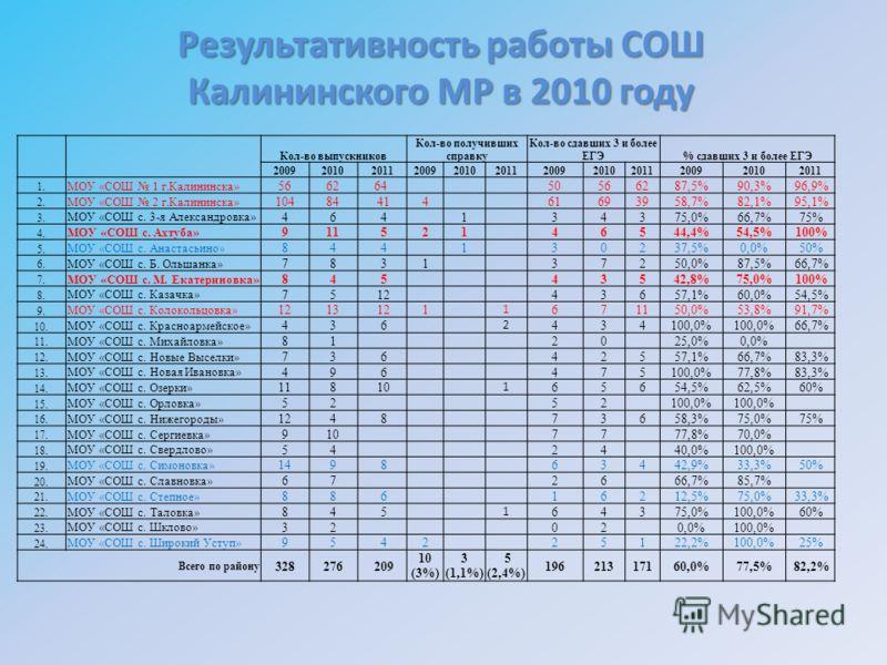 Результативность работы СОШ Калининского МР в 2010 году Кол-во выпускников Кол-во получивших справку Кол-во сдавших 3 и более ЕГЭ% сдавших 3 и более ЕГЭ 200920102011200920102011200920102011200920102011 1. МОУ «СОШ 1 г.Калининска» 566264 50566287,5%90