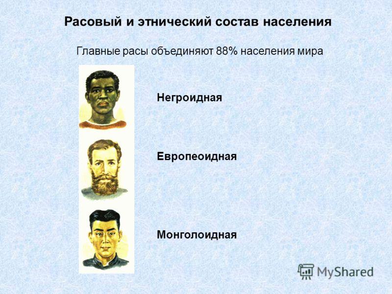 Расовый и этнический состав населения Главные расы объединяют 88% населения мира Негроидная Европеоидная Монголоидная