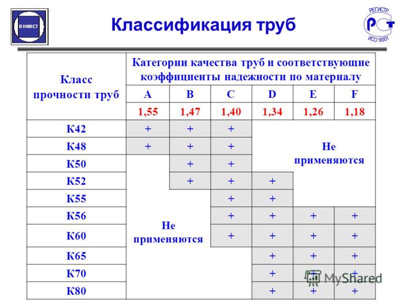 Классификация труб Класс прочности труб Категории качества труб и соответствующие коэффициенты надежности по материалу ABCDEF 1,551,471,401,341,261,18 К42+++ Не применяются К48К48+++ К50++ К52+++ К55 Не применяются ++ К56++++ К60++++ К65+++ К70+++ К8