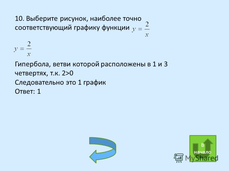 10. Выберите рисунок, наиболее точно соответствующий графику функции 1 1 2 2 3 3 4 4