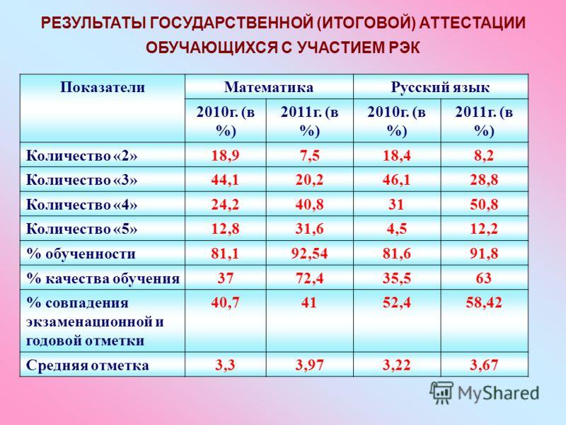 РЕЗУЛЬТАТЫ ГОСУДАРСТВЕННОЙ (ИТОГОВОЙ) АТТЕСТАЦИИ ОБУЧАЮЩИХСЯ С УЧАСТИЕМ РЭК ПоказателиМатематикаРусский язык 2010г. (в %) 2011г. (в %) 2010г. (в %) 2011г. (в %) Количество «2»18,97,518,48,2 Количество «3»44,120,246,128,8 Количество «4»24,240,83150,8