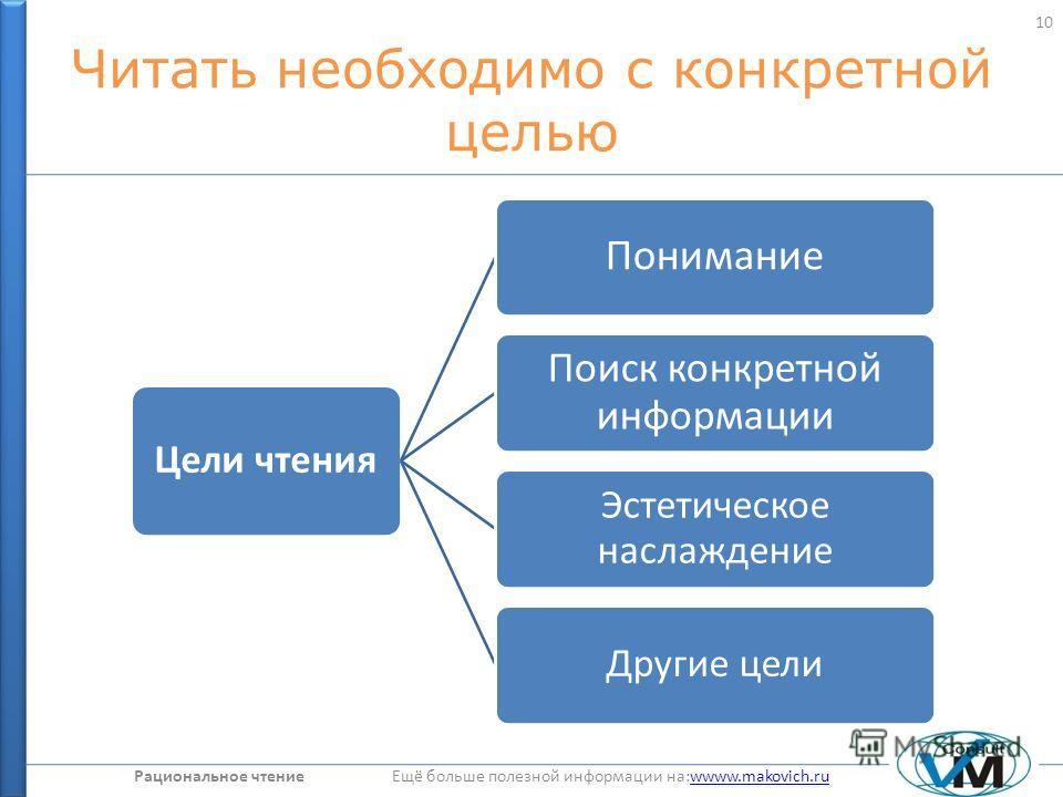 Рациональное чтение Ещё больше полезной информации на:wwww.makovich.ruwwww.makovich.ru Читать необходимо с конкретной целью Цели чтения Понимание Поиск конкретной информации Эстетическое наслаждение Другие цели 10