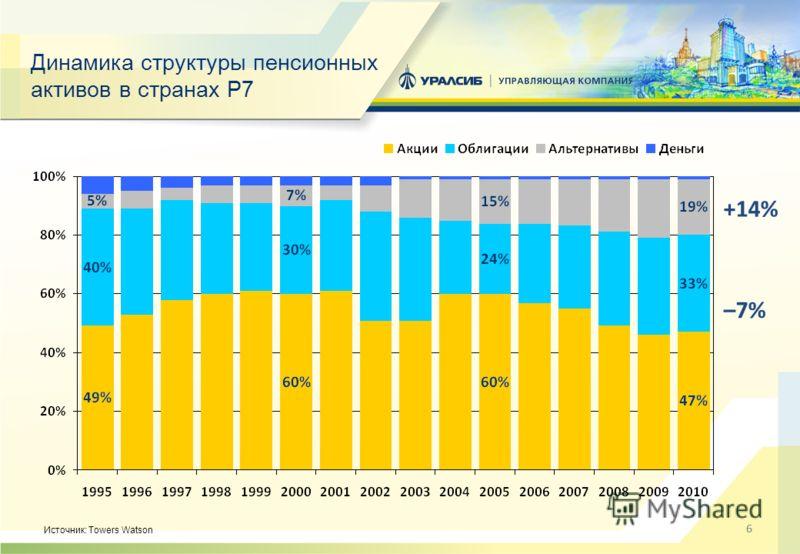 66 Динамика структуры пенсионных активов в странах P7 Источник: Towers Watson +14% –7%