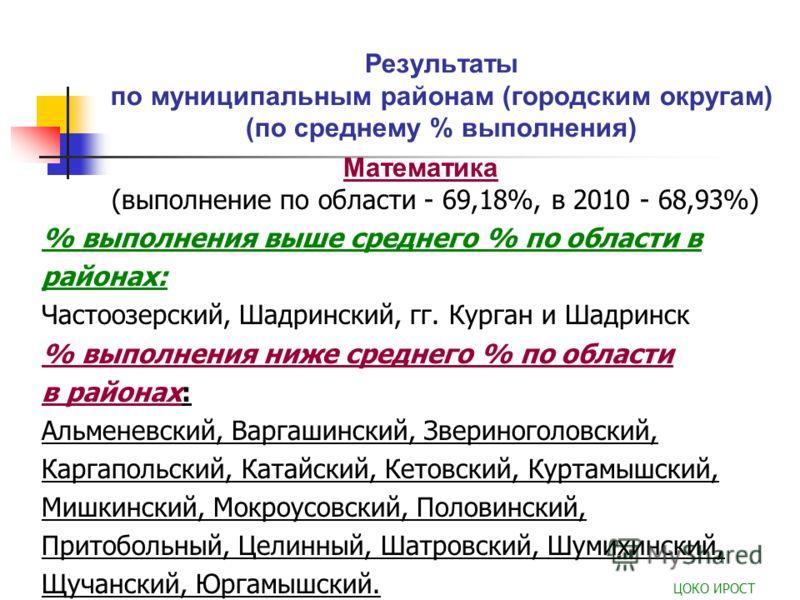 Результаты по муниципальным районам (городским округам) (по среднему % выполнения) Математика (выполнение по области - 69,18%, в 2010 - 68,93%) % выполнения выше среднего % по области в районах: Частоозерский, Шадринский, гг. Курган и Шадринск % выпо