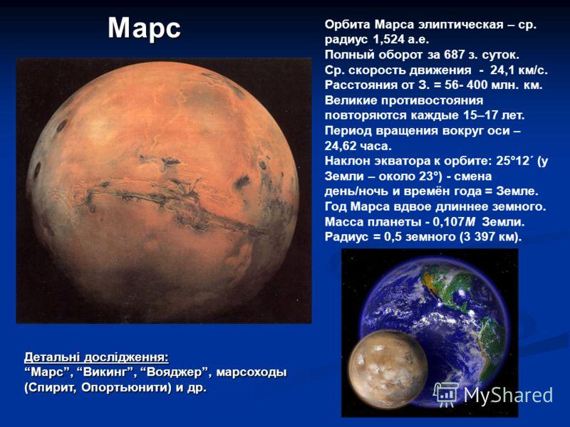 Детальні дослідження: Марс, Викинг, Вояджер, марсоходы (Спирит, Опортьюнити) и др. Марс Орбита Марса элиптическая – ср. радиус 1,524 а.е. Полный оборот за 687 з. суток. Ср. скорость движения - 24,1 км/с. Расстояния от З. = 56- 400 млн. км. Великие пр