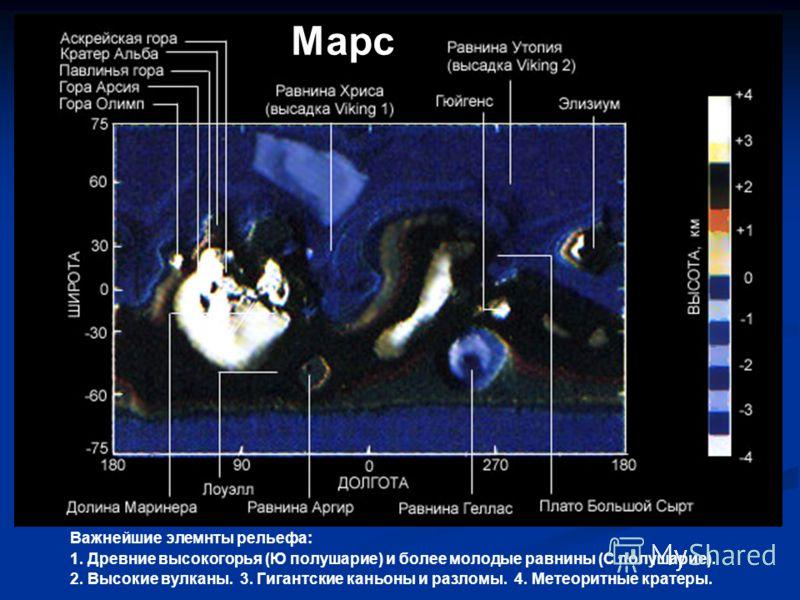 Марс Важнейшие элемнты рельефа: 1. Древние высокогорья (Ю полушарие) и более молодые равнины (С полушарие). 2. Высокие вулканы. 3. Гигантские каньоны и разломы. 4. Метеоритные кратеры.