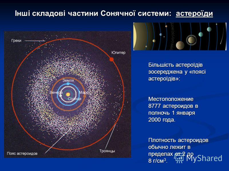 Інші складові частини Сонячної системи: астероїди Більшість астероїдів зосереджена у «поясі астероїдів»: Местоположение 8777 астероидов в полночь 1 января 2000 года. Плотность астероидов обычно лежит в пределах от 2 до 8 г/cм 3.