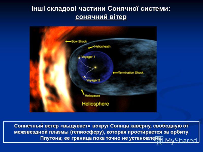 Інші складові частини Сонячної системи: сонячний вітер Солнечный ветер «выдувает» вокруг Солнца каверну, свободную от межзвездной плазмы (гелиосферу), которая простирается за орбиту Плутона; ее граница пока точно не установлена.