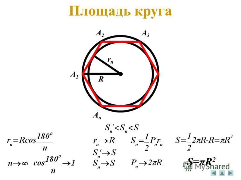 A1A1 A2A2 A3A3 AnAn R rnrn S=πR 2 Площадь круга