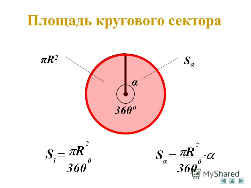 SαSα Площадь кругового сектора 360º πR2πR2 α