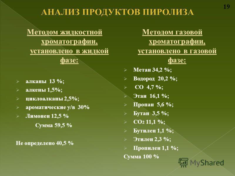 Методом жидкостной хроматографии, установлено в жидкой фазе: алканы 13 %; алкены 1,5%; циклоалканы 2,5%; ароматические у/в 30% Лимонен 12,5 % Сумма 59,5 % Не определено 40,5 % Методом газовой хроматографии, установлено в газовой фазе: Метан 34,2 %; В