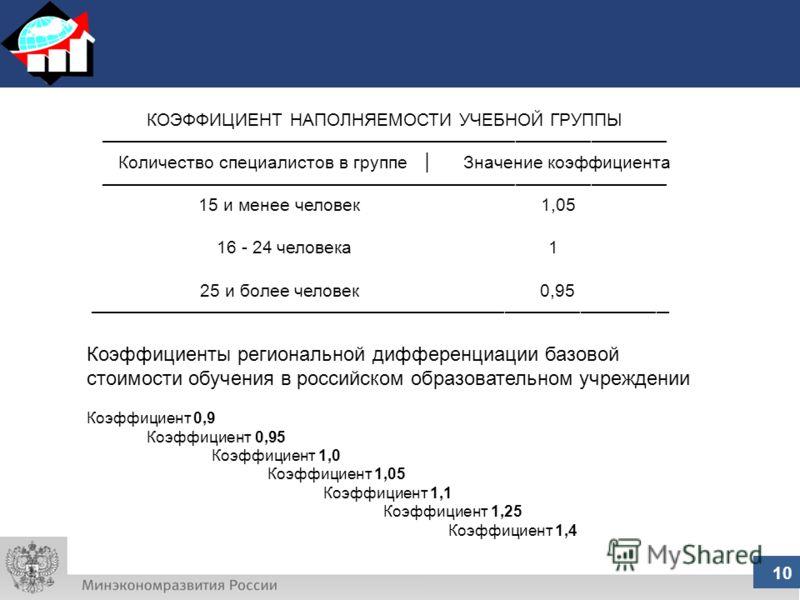 10 КОЭФФИЦИЕНТ НАПОЛНЯЕМОСТИ УЧЕБНОЙ ГРУППЫ Количество специалистов в группе Значение коэффициента 15 и менее человек 1,05 16 - 24 человека 1 25 и более человек 0,95 Коэффициенты региональной дифференциации базовой стоимости обучения в российском обр