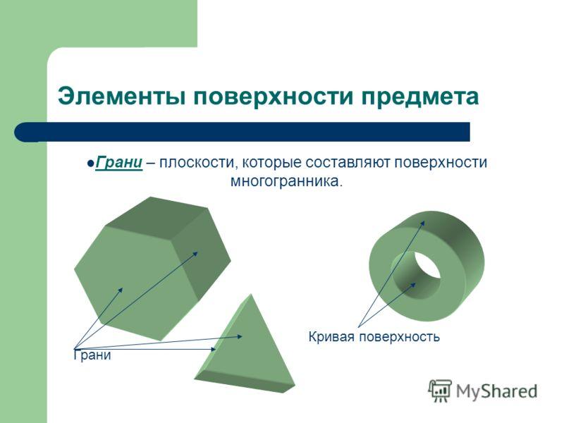 Элементы поверхности предмета Грани Кривая поверхность Грани – плоскости, которые составляют поверхности многогранника.