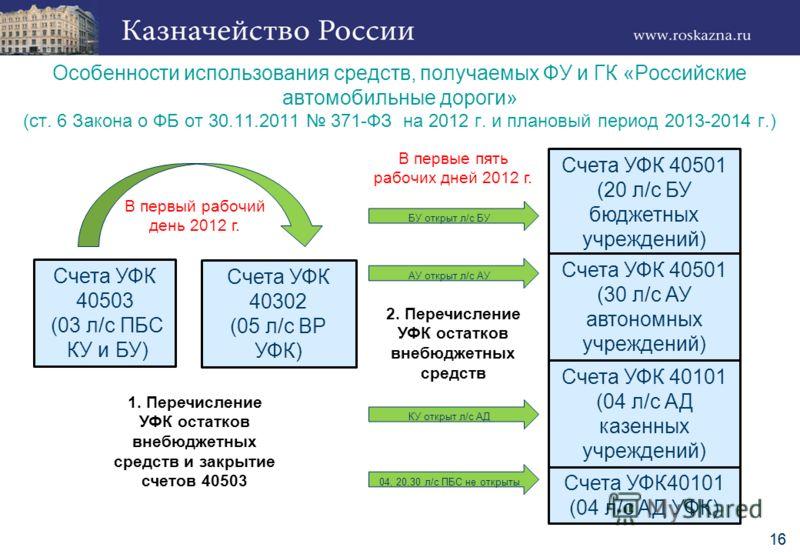16 Особенности использования средств, получаемых ФУ и ГК «Российские автомобильные дороги» (ст. 6 Закона о ФБ от 30.11.2011 371-ФЗ на 2012 г. и плановый период 2013-2014 г.) Счета УФК 40503 (03 л/с ПБС КУ и БУ) Счета УФК 40302 (05 л/с ВР УФК) Счета У