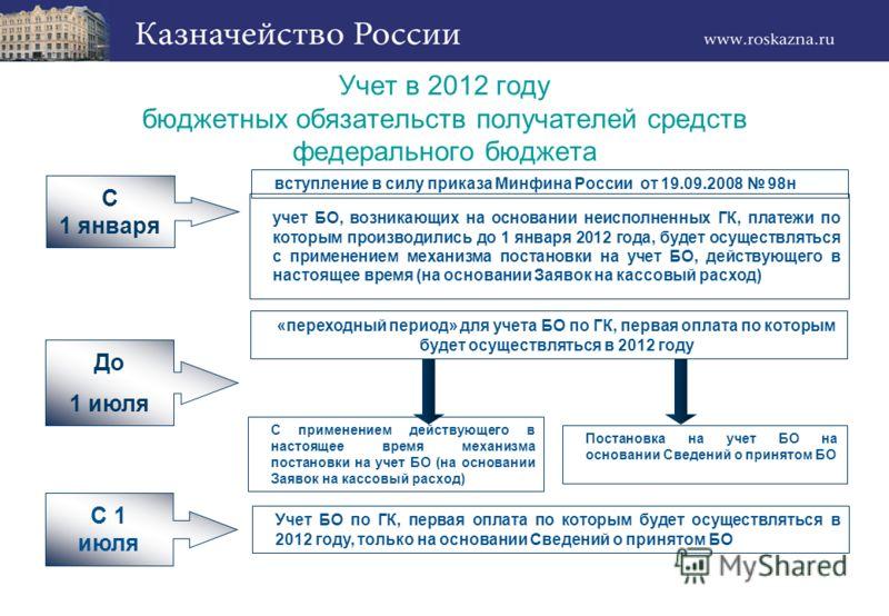 Учет в 2012 году бюджетных обязательств получателей средств федерального бюджета С 1 января До 1 июля С 1 июля вступление в силу приказа Минфина России от 19.09.2008 98н «переходный период» для учета БО по ГК, первая оплата по которым будет осуществл