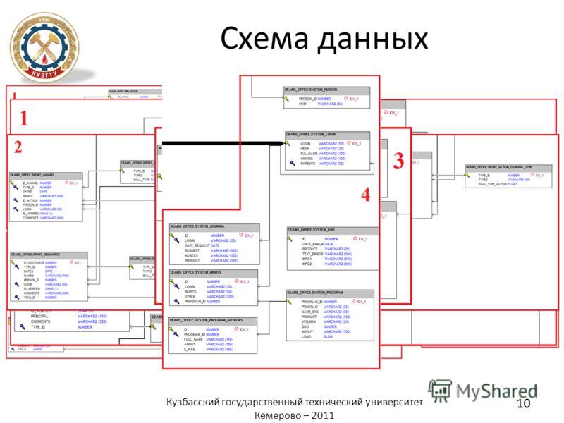 Схема данных 10 Кузбасский государственный технический университет Кемерово – 2011