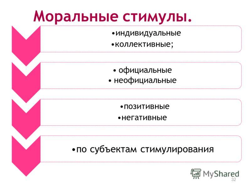 Моральные стимулы. 32 индивидуальные коллективные; официальные неофициальные позитивные негативные по субъектам стимулирования