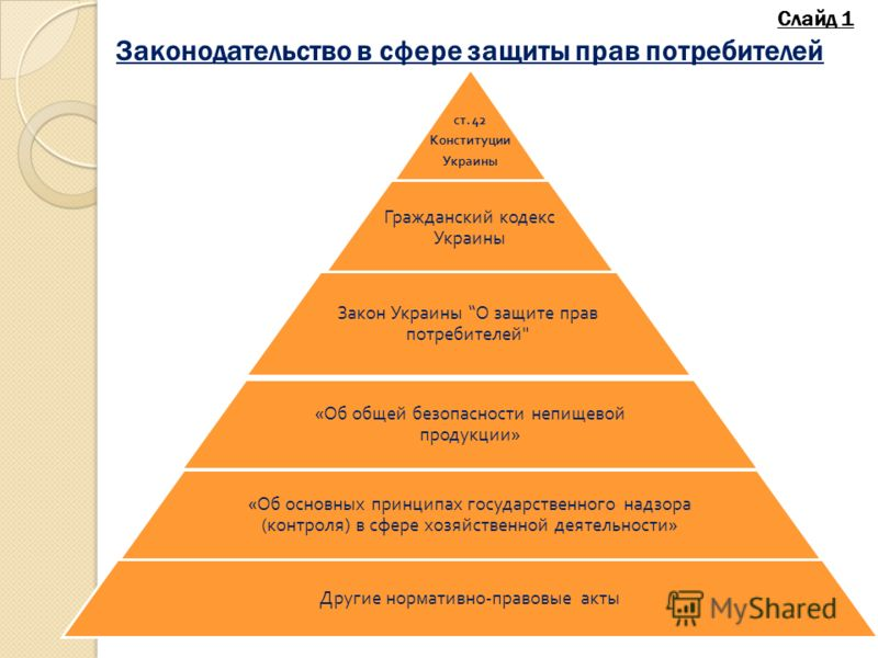 ст. 42 Конституции Украины Гражданский кодекс Украины Закон Украины О защите прав потребителей