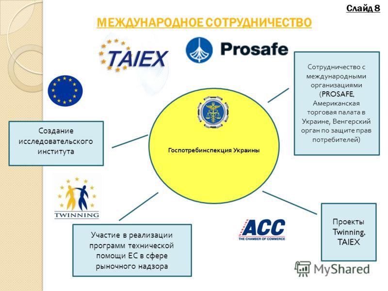 Госпотребинспекция Украины Сотрудничество с международными организациями (PROSAFE, Американская торговая палата в Украине, Венгерский орган по защите прав потребителей ) Проекты Twinning, TAIEX Участие в реализации программ технической помощи ЕС в сф