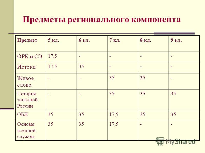 Предметы регионального компонента Предмет5 кл.6 кл.7 кл.8 кл.9 кл. ОРК и СЭ 17,5---- Истоки 17,535--- Живое слово --35 - История западной России --35 ОБЖ35 17,535 Основы военной службы 35 17,5--