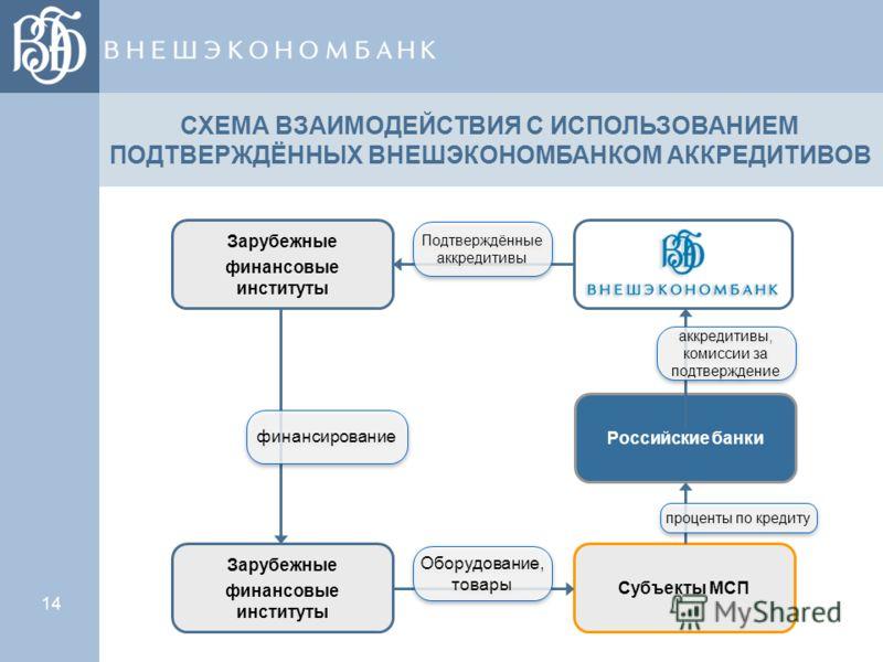 14 Зарубежные финансовые институты Российские банки Субъекты МСП Подтверждённые аккредитивы аккредитивы, комиссии за подтверждение СХЕМА ВЗАИМОДЕЙСТВИЯ С ИСПОЛЬЗОВАНИЕМ ПОДТВЕРЖДЁННЫХ ВНЕШЭКОНОМБАНКОМ АККРЕДИТИВОВ финансирование Зарубежные финансовые